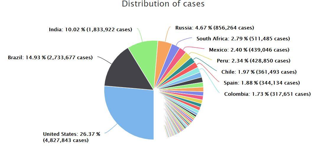 În luna iulie am avut 7 milioane de infectări cu Coronavirus! – de Nicolae.Geantă